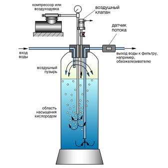 Очистка воды от железа: двухвалентное железо, трехвалентное железо, железобактерии (бактериальное железо). обезжелезивание. - статья компании осмос
