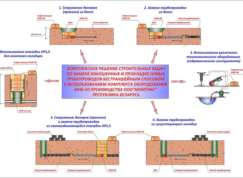 Бестраншейная прокладка труб: метод установки, оборудование, технология