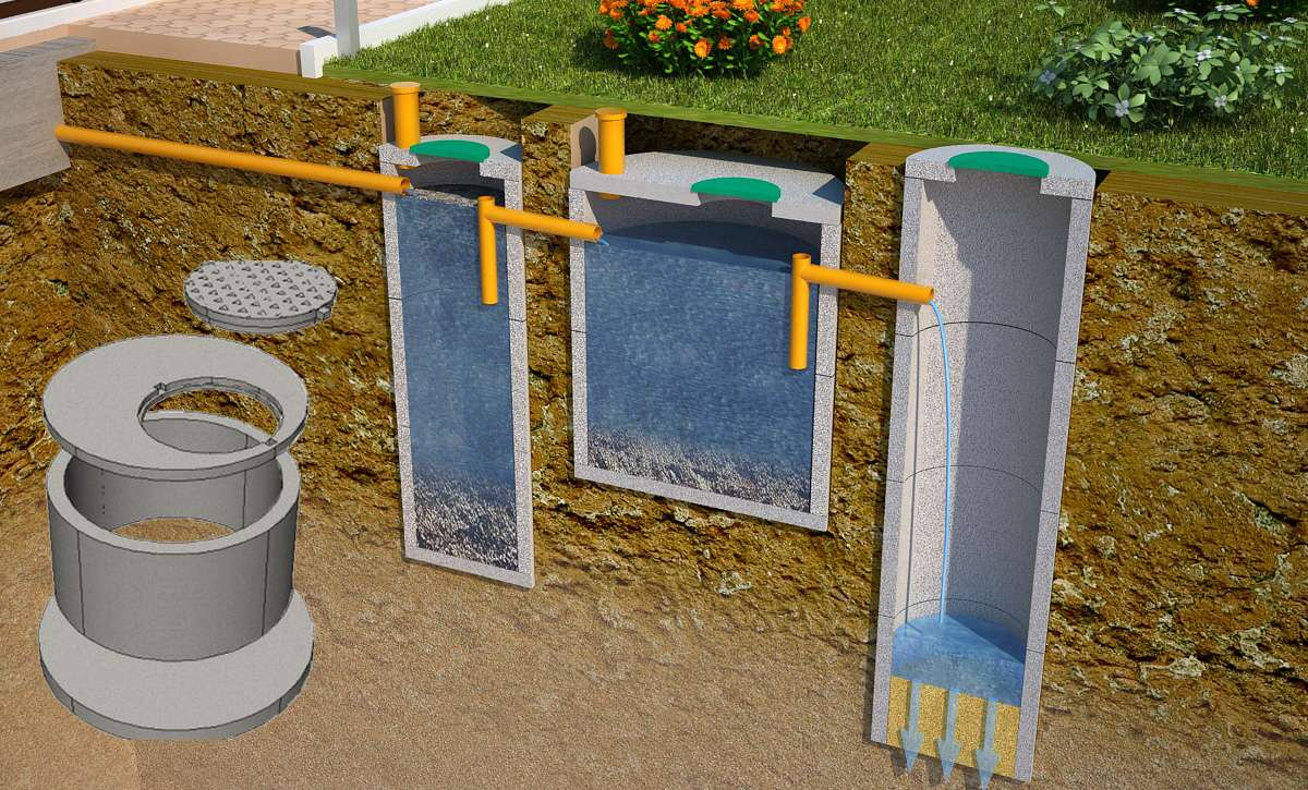 Выгребная яма с переливом: конструктивные особенности, принцип работы и схемы — инжи.ру