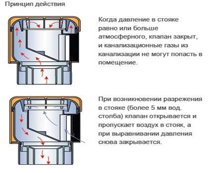 Воздушный клапан для канализации: область применения, виды, правила монтажа и цена