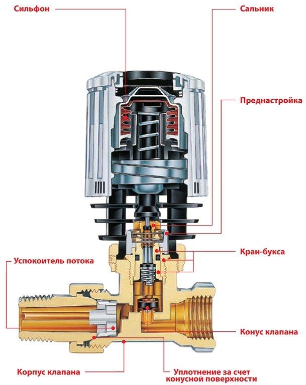 Термостатический клапан для радиатора отопления — назначение, принцип работы установка