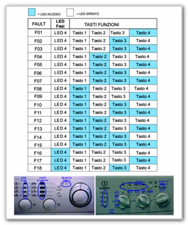 Коды ошибок стиральных машин indesit: f10 и f11, f06 и f03, f02 и f07, другие неисправности машинки. почему мигает индикатор замка?