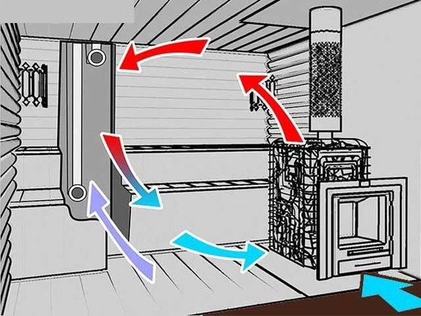Вентиляция квартиры: основные проблемы и их решения