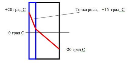 Расчет точки росы: факторы влияния, порядок определения - инструкция и видео
