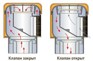 Аэратор для канализации: принцип работы, монтаж