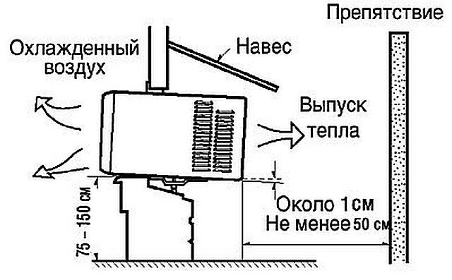 Как установить оконный кондиционер самостоятельно: плюсы и минусы, инструкция по монтажу в деревянные и пластиковые окна