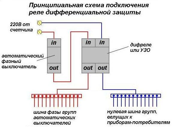 Автоматический выключатель дифференциального тока — что это такое и для чего нужен