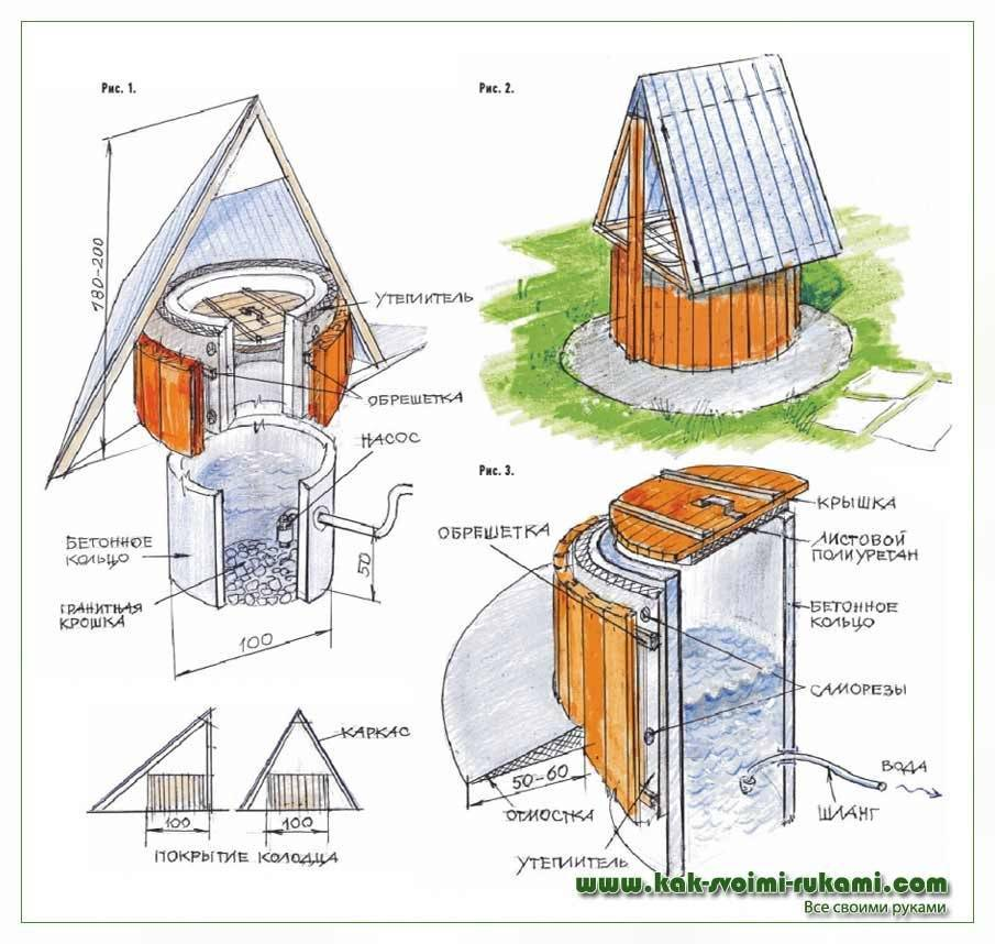 Копка колодца своими руками: виды колодезных конструкций + обзор лучших технологий рытья