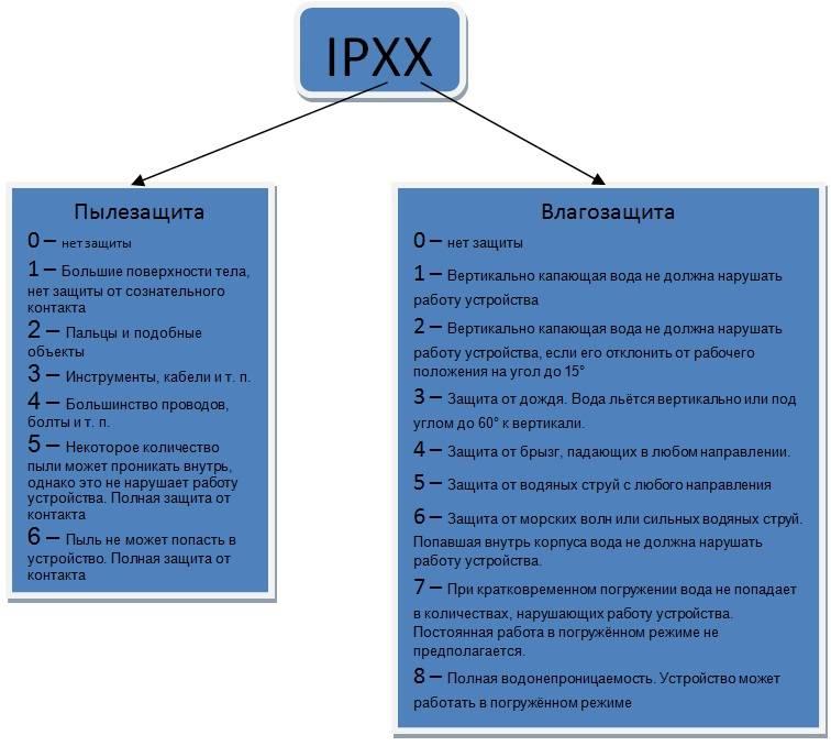 Степень защиты электрооборудования ip: что обозначает, расшифровка