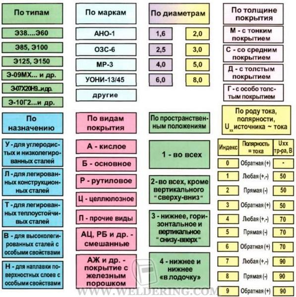 Электроды для сварки (50 фото): какие сварочные электроды лучше использовать для инверторной сварки? мр-3, ок 46 и другие, маркировка и назначение