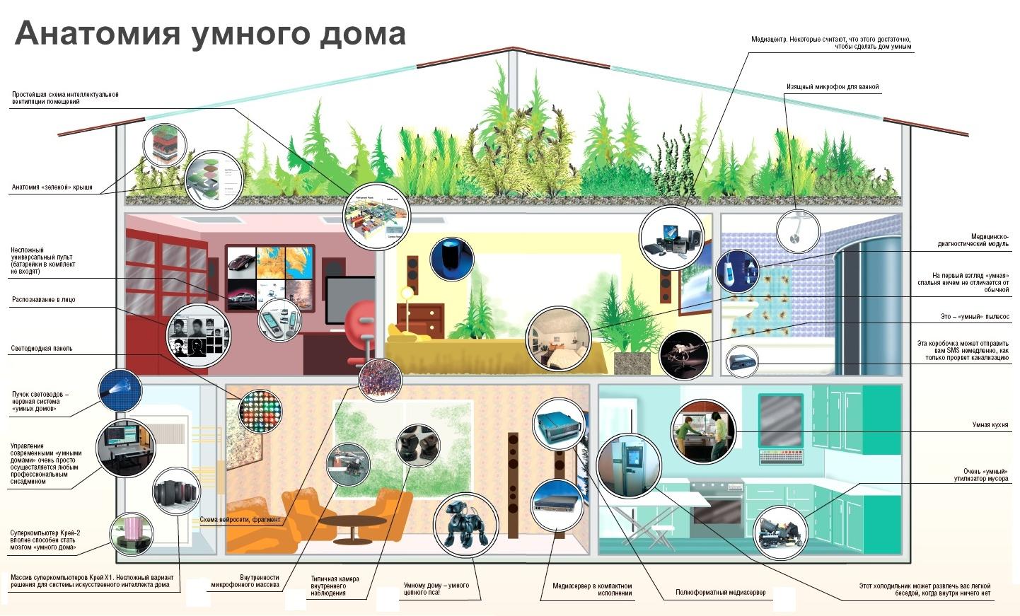 Комплексная система умный дом: концепция построения, разновидности систем умный дом, виды управления, состав систем