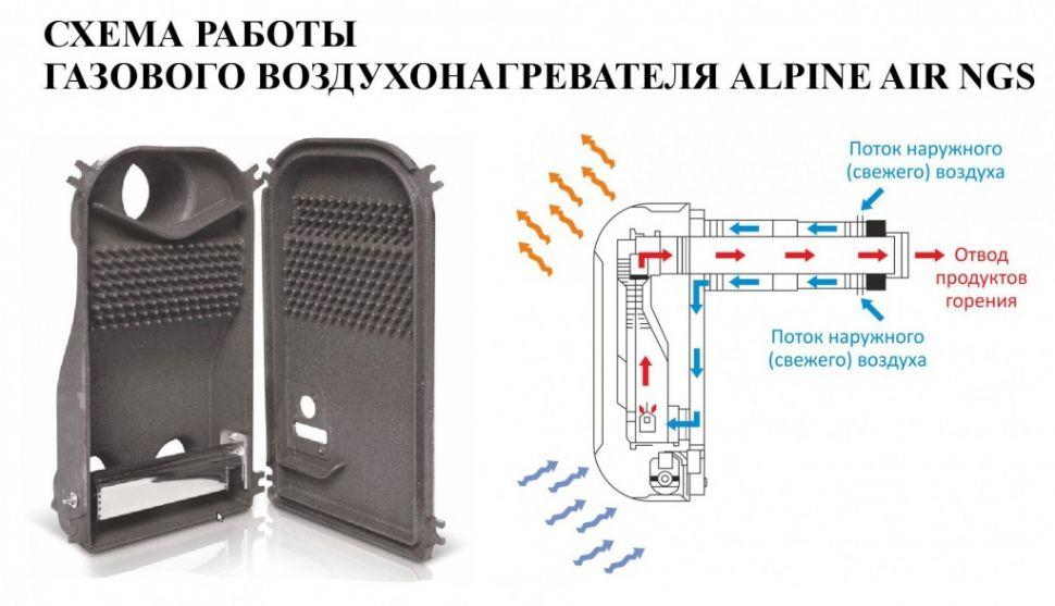 Отзывы о газовых конвекторах отопления: особенности эксплуатации, удобство использования, экономичность