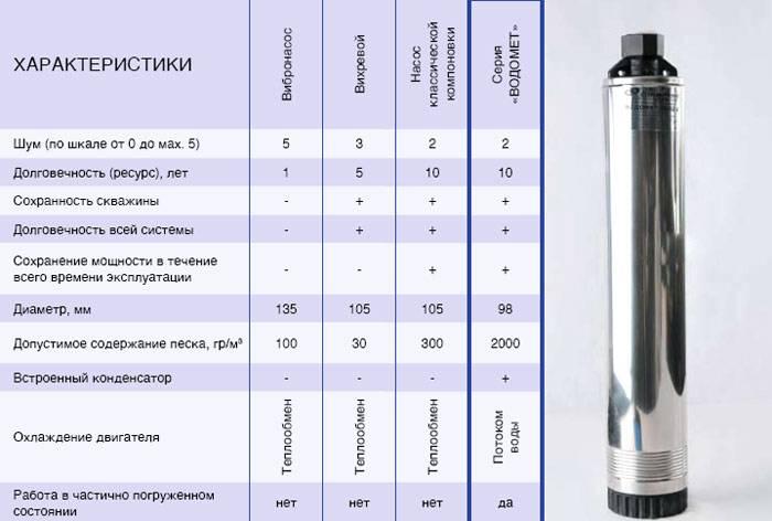 Обзор лучших насосов для скважин водообеспечения