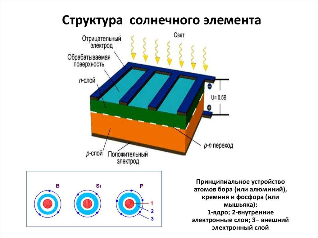 Солнечная батарея: принцип работы, виды панелей, схемы электропитания, плюсы и минусы