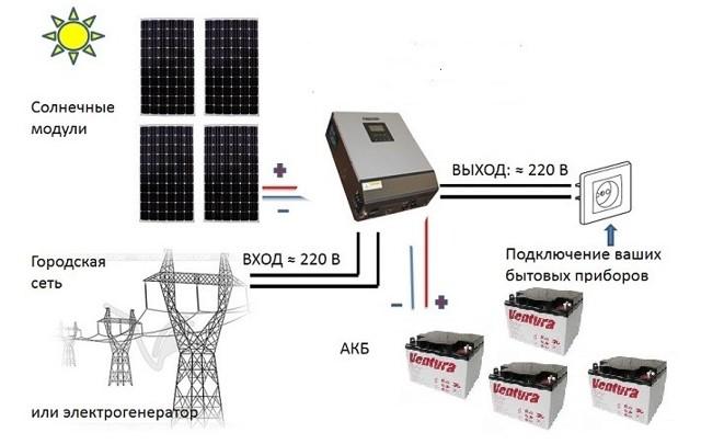 Гибридный инвертор для солнечных батарей — выбор и принципы устройства