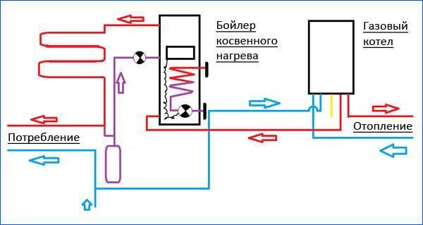 Схемы обвязки бойлера косвенного нагрева + правила монтажа и подключения данного агрегата