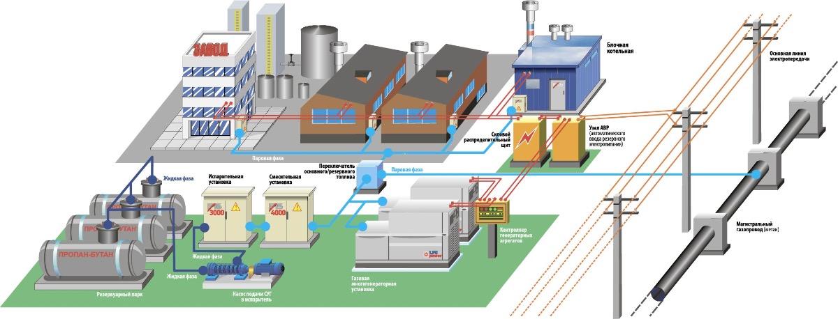 Подключение газа, газификация и газоснабжение в москве