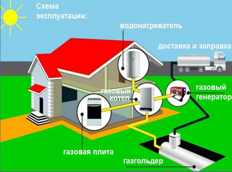 Индивидуальное отопление частного дома сжиженным газом