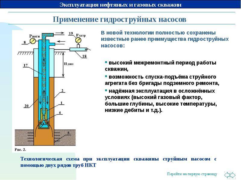 Способы эксплуатации скважин: осложнения и сроки службы