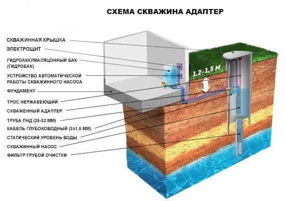 Адаптер для скважины — виды, применение, установка своими руками
