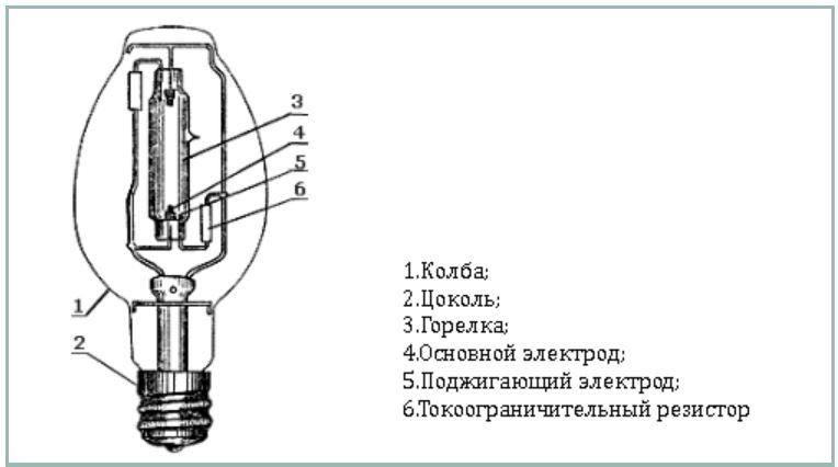 Виды газоразрядных ламп и область их применения