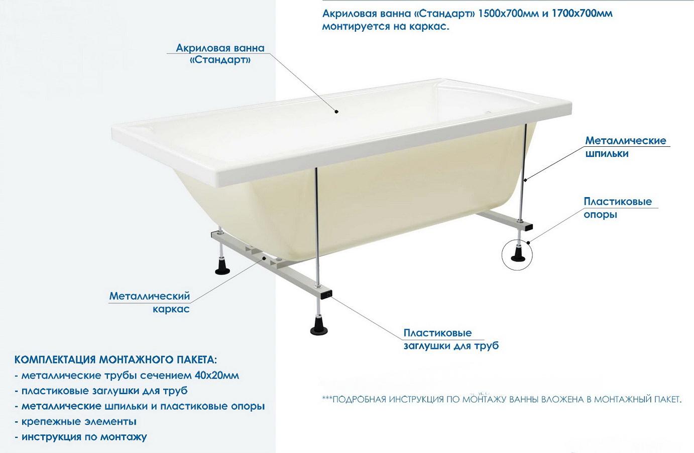 Каркас для ванны: как выбрать и собрать своими руками | ремонт и дизайн ванной комнаты