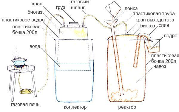Биогазовая установка для частного дома: рекомендации по обустройству самоделки