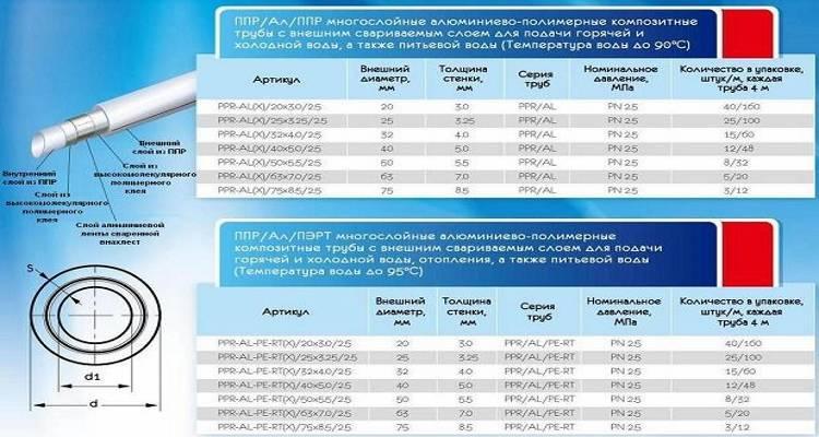 Полипропиленовые трубы для отопления: характеристики, маркировка, какие лучше