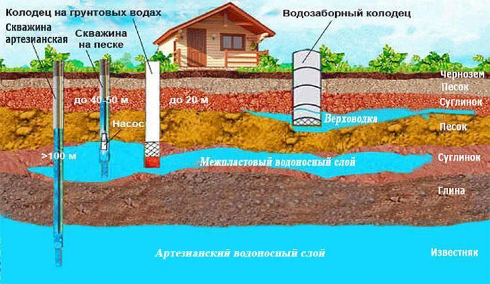 Оборудование для бурения скважин на воду: что лучше? обзор на vodatyt.ru