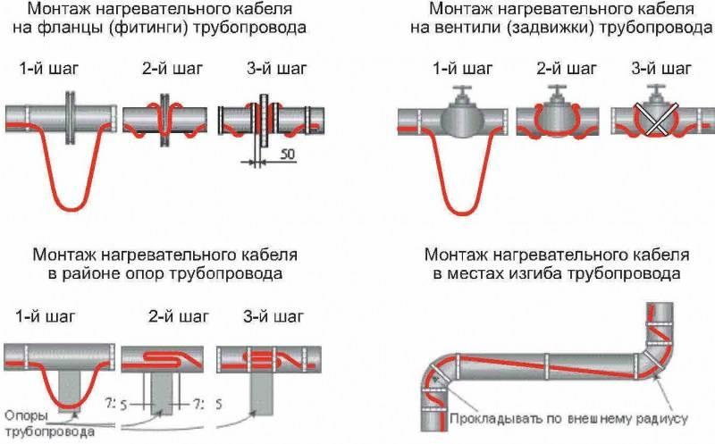 О греющем кабеле: монтаж саморегулирующего греющего кабеля в водопроводной системе