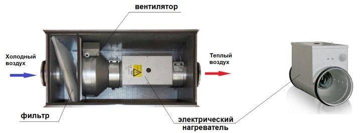 Принцип работы приточной вентиляции с калорифером