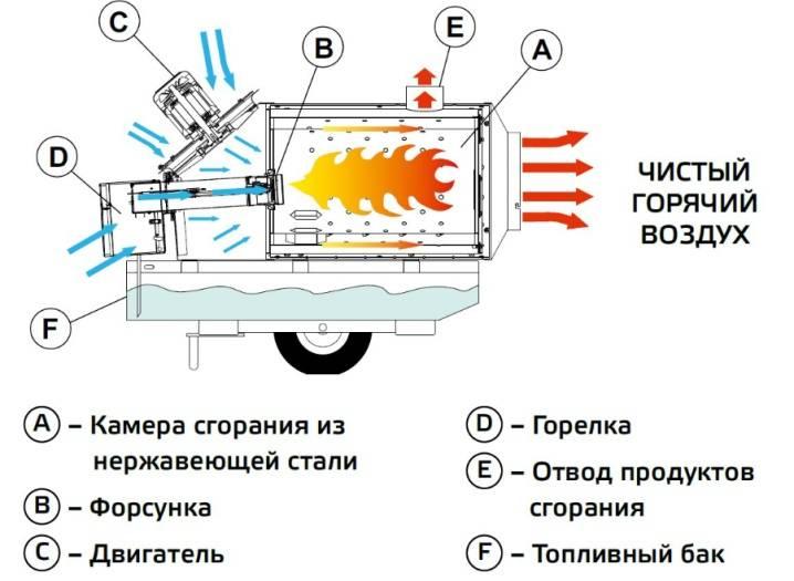 Газовая пушка своими руками: пошаговая инструкция изготовления и установки + фото