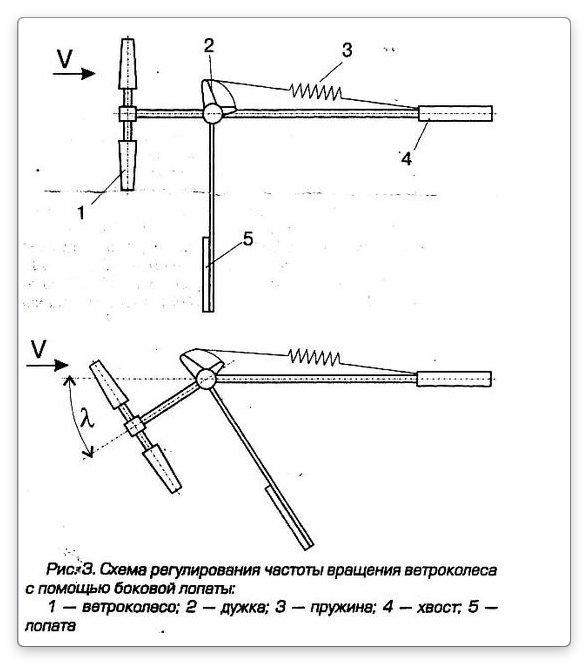 Генератор своими руками: пошаговая инструкция по изготовлению в домашних условиях