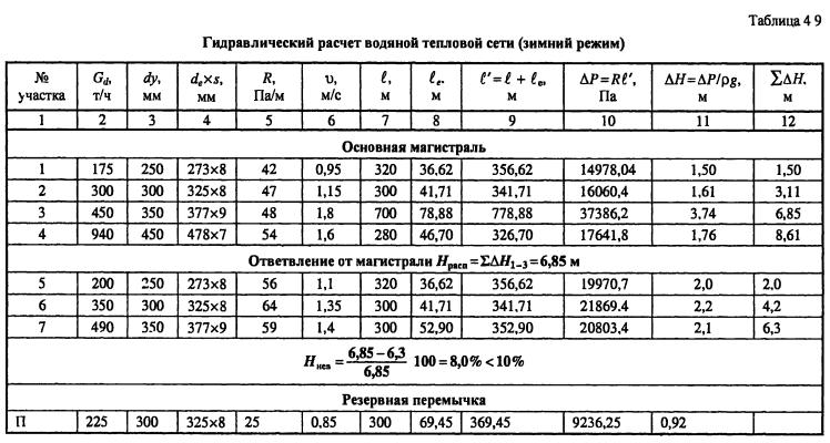 Тепловой расчет системы отопления: формулы, справочные данные и конкретный пример