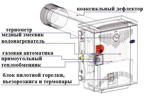 Парапетный газовый отопительный котел