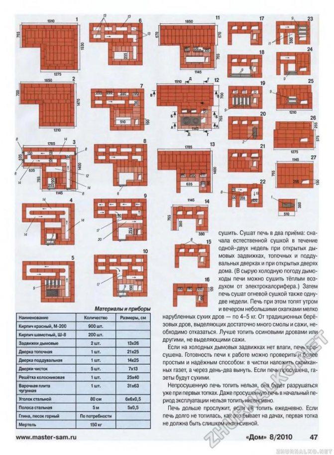 Русская печь с лежанкой своими руками: устройство, порядовка, кладка