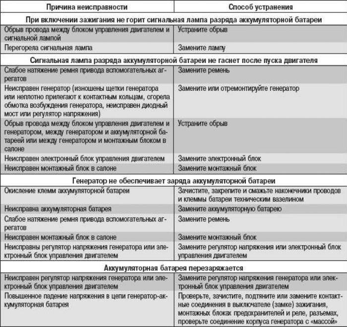 Ошибки газовых котлов kiturami: коды неисправностей и способы устранения поломок