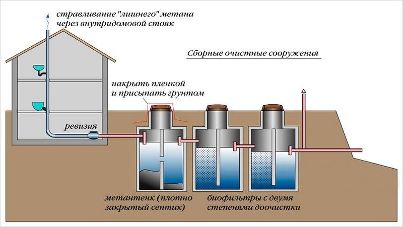 Автономная канализация принцип работы: как работает, устройство
