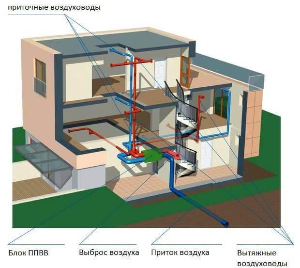 Типовые схемы и правила составления проекта системы вентиляции в частном доме