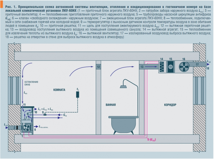 Вентиляция в коровнике: схема и воздухообмен