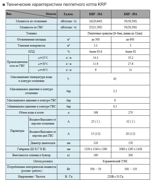 Дизельные котлы китурами - характеристики модели и цены