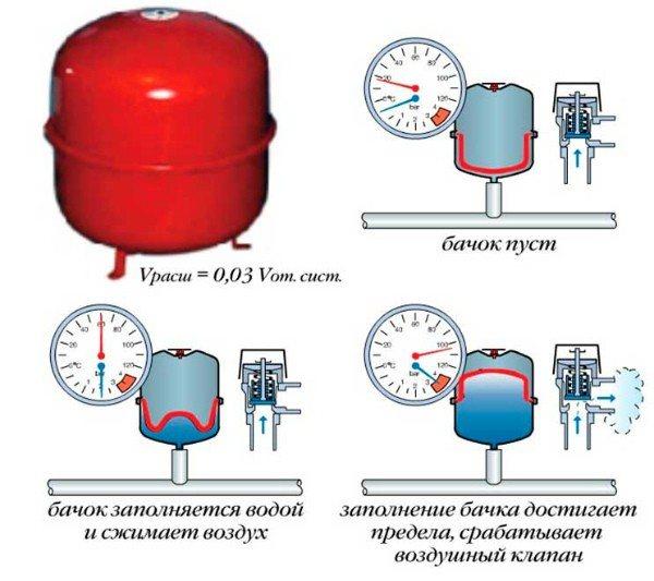Давление в расширительном бачке газового котла: нормы и способы регулировки