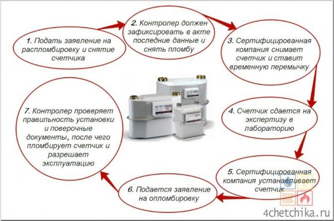 Срок службы газового счетчика в квартире - когда по закону нужно менять