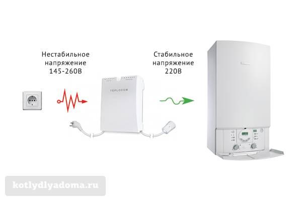 Рейтинг стабилизаторов напряжения для газовых котлов - лучшее отопление