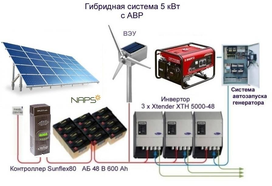 Автономное электроснабжение – проектирование современных систем и монтаж основных элементов (100 фото) – строительный портал – strojka-gid.ru