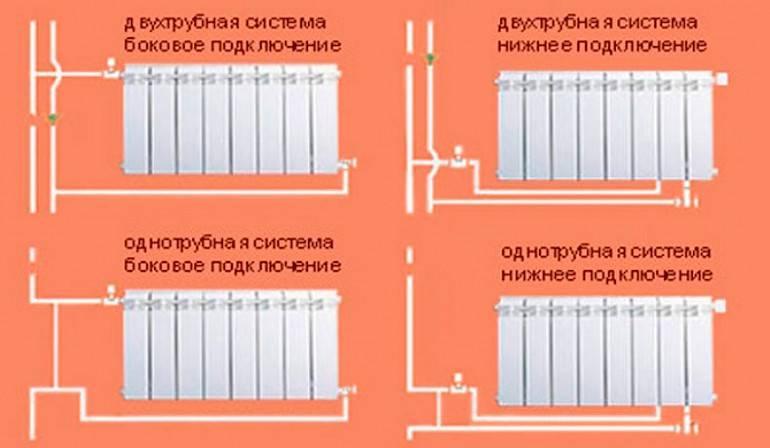 Как выбрать биметаллический радиатор отопления: помощь для новичков в «отопительном» деле