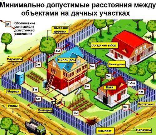 Устройство и принцип работы газгольдера для частного дома