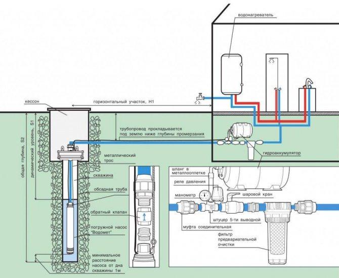 Погружной насос водолей, технические характеристики