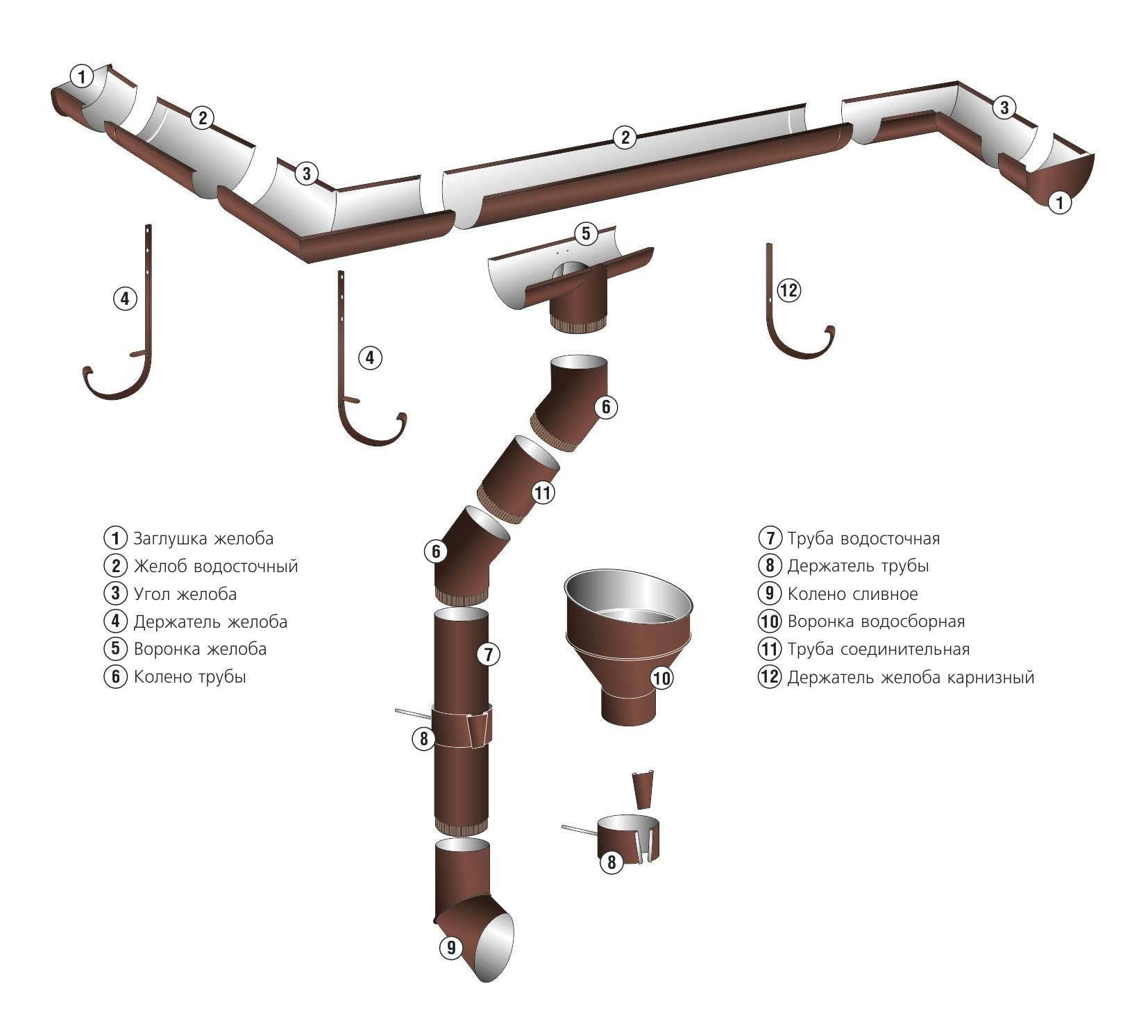 Водосток для крыши своими руками: как организовать слив, варианты материалов, необходимые инструменты