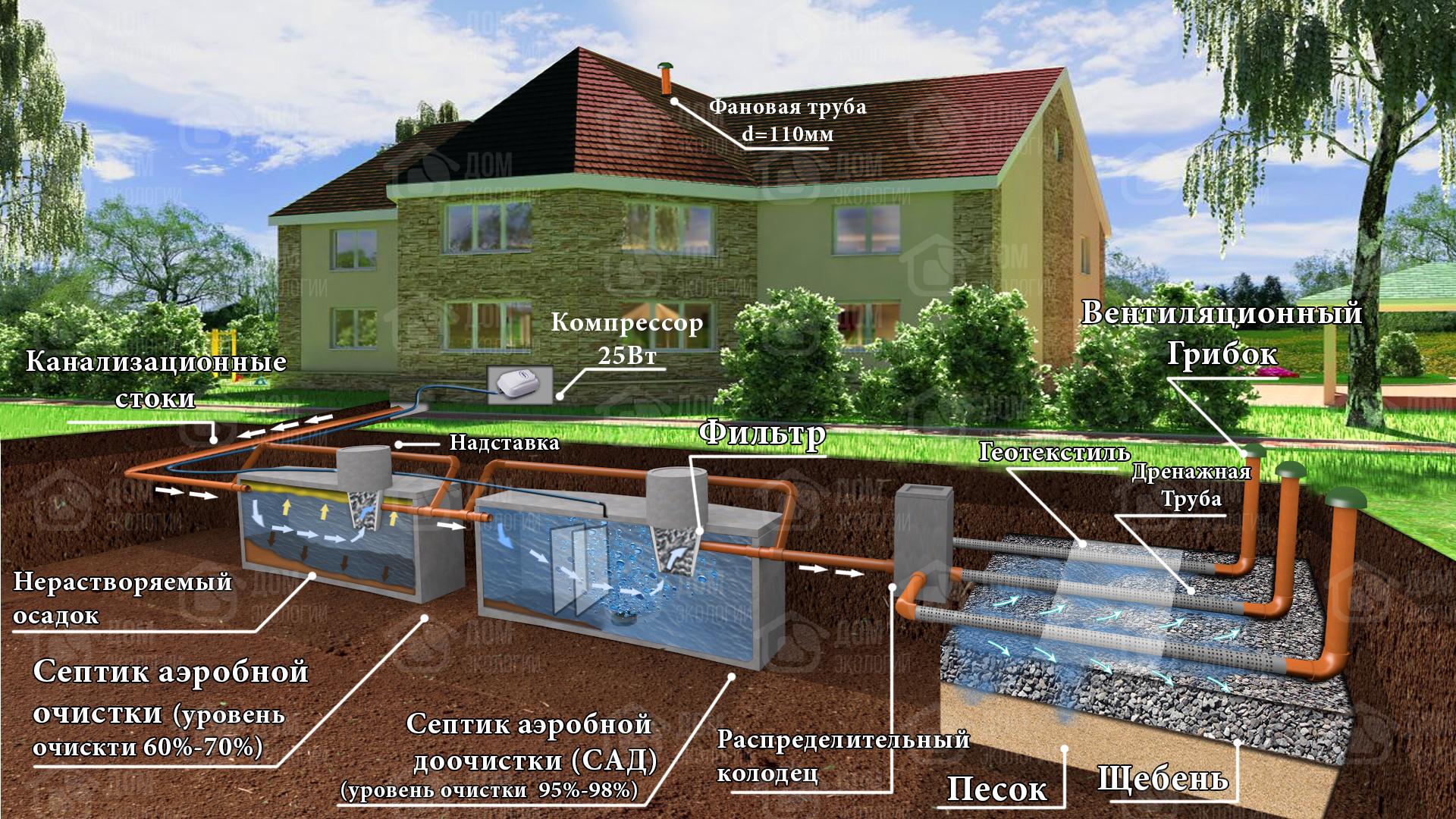 Канализация на даче своими руками: выбор септика правила монтажа